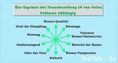 Faktoren bei der Teezubereitung 3. überarbeitete Auflage